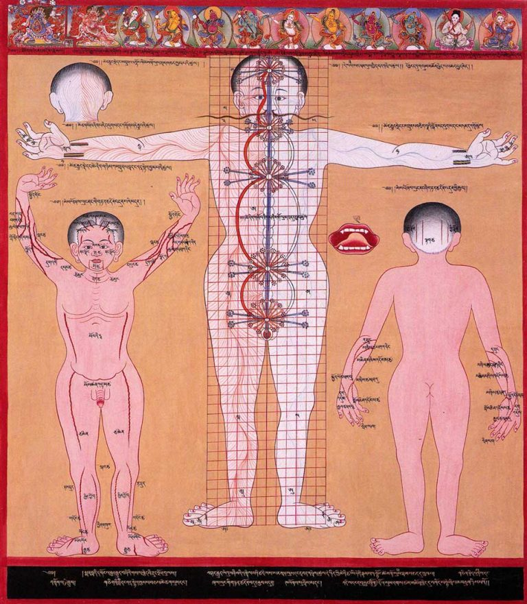 image of traditional antique artwork depicting Chakras and energy channels